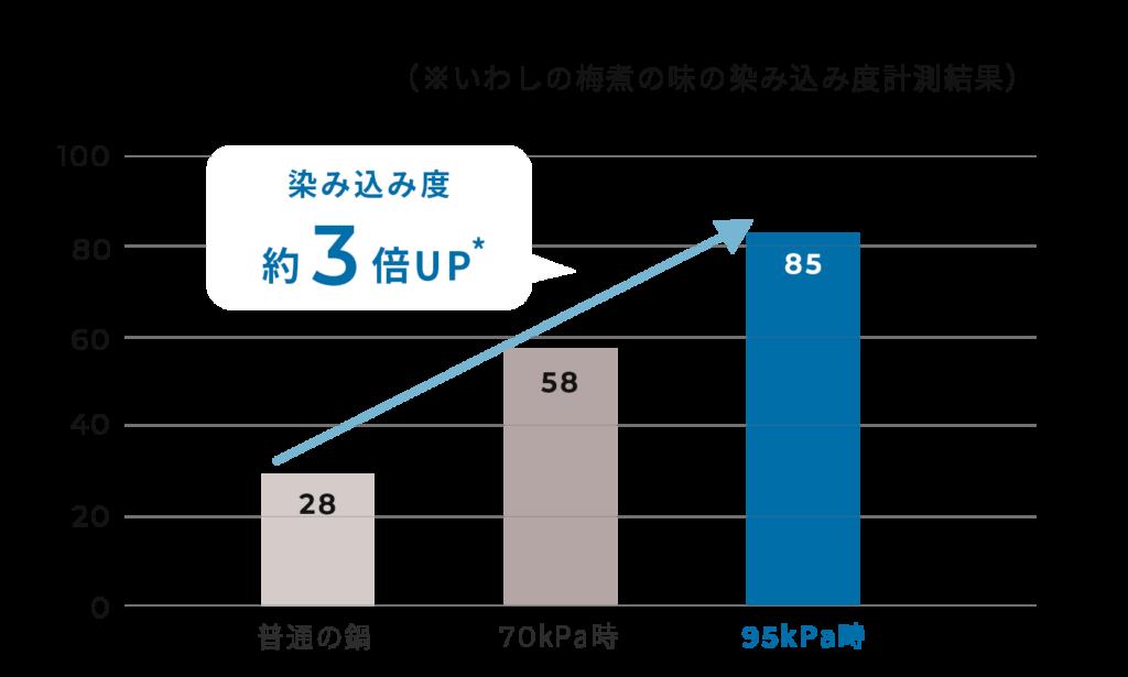 シロカ おうちシェフPRO SP-2DM251 SP-2DP51