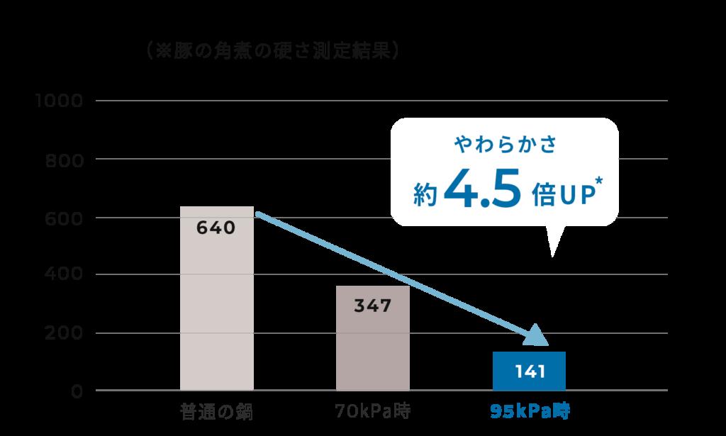 シロカ おうちシェフPRO SP-2DM251 SP-2DP251
