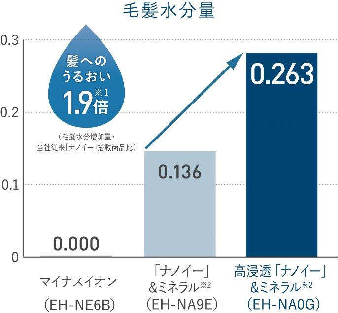 パナソニック EH-NA0G 水分量