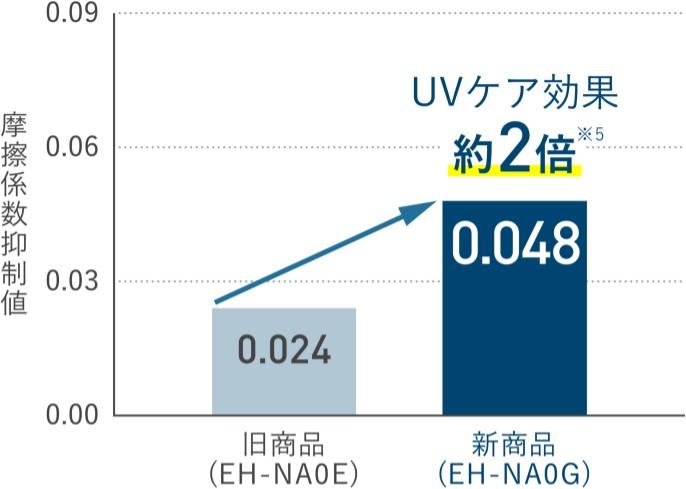 パナソニック EH-NA0G UVケア効果